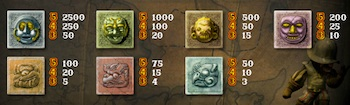 Gonzos Quest symboler